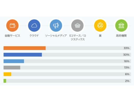 業界別のフィッシング攻撃のURL数の割合