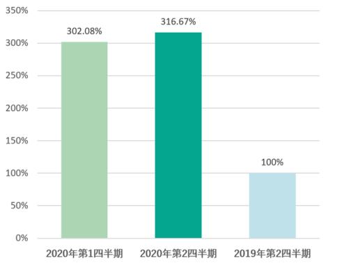 Kaspersky サイバー脅威調査:2020年第2四半期のDDoS攻撃