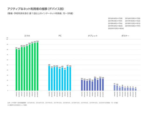 〈調査報告〉インターネットの利用環境 定点調査(2020年下期)