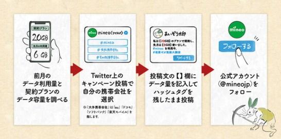 Twitter企画「埋(マイ)蔵ギガ発掘大調査!」