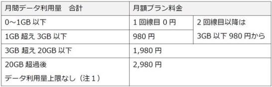 楽天モバイル、新料金プラン「Rakuten UN-LIMIT VI」を発表