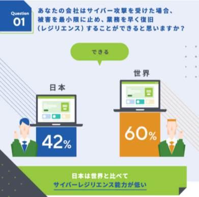 日本のビジネスパーソンは世界と比較し18%もサイバーレジリエンス能力が低い