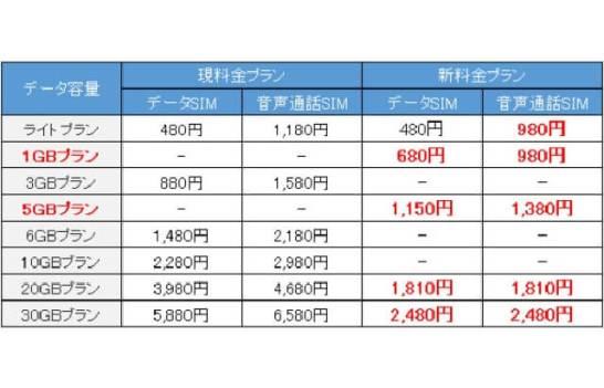格安モバイルサービス「LIBMO」新料金プランを3月15日より提供 - TOKAIコミュニケーションズ