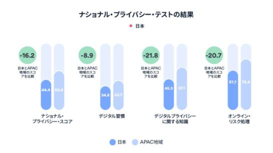 NordVPN 調査:日本のサイバーセキュリティ知識が世界最下位