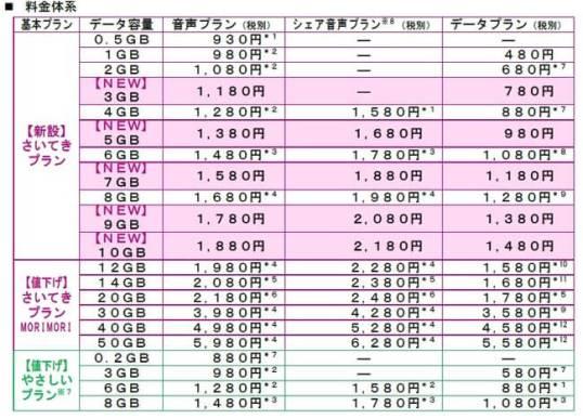 イオンモバイル 新料金体系(2021年4月1日~)