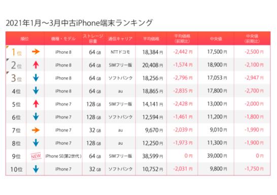 SIMフリー需要が高まるiPhone