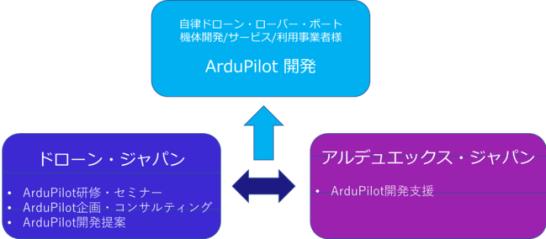 国産ドローンの世界展開をオープンソースで開発サポートする「アルデュエックス・ジャパン株式会社」(URL:https://www.ardux.jp)を設立