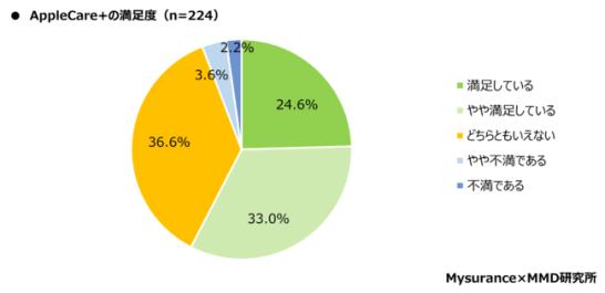 Appleが提供するAppleCare+に加入している人の満足度は57.6%
