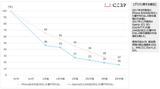 iPhone 8とXperia XZ1の取引価格推移