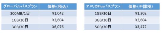 アメリカPlusパスの利用対象国:日本を除く37ヵ国