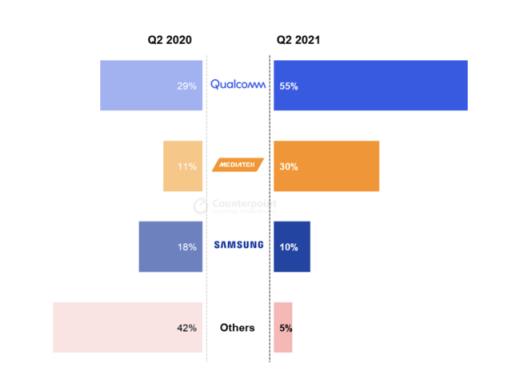 5Gスマートフォン向けベースバンドチップのグローバル出荷シェア(%) 2020年と2021年の第2四半期の比較
