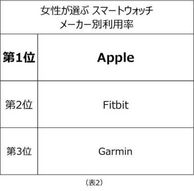 女性が選ぶスマートウォッチ、利用率第1位は「Apple」が受賞