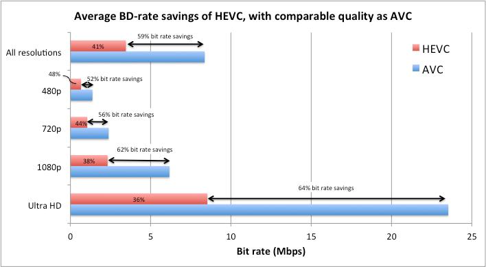 [測試] NVIDIA GeForce GTX 960 硬解 HEVC/H.265 設定教學 - 看板 PC_Shopping - 批踢踢實業坊