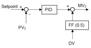 How to: Design a Feedforward Controller and implement them.