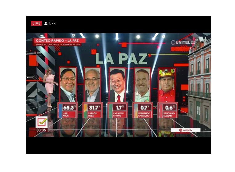 Bolivia. Según datos de conteo rápido: Luis Arce del MAS gana en primera vuelta con 52,4%