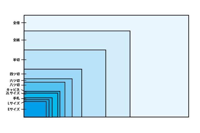 写真プリントのアスペクト比について