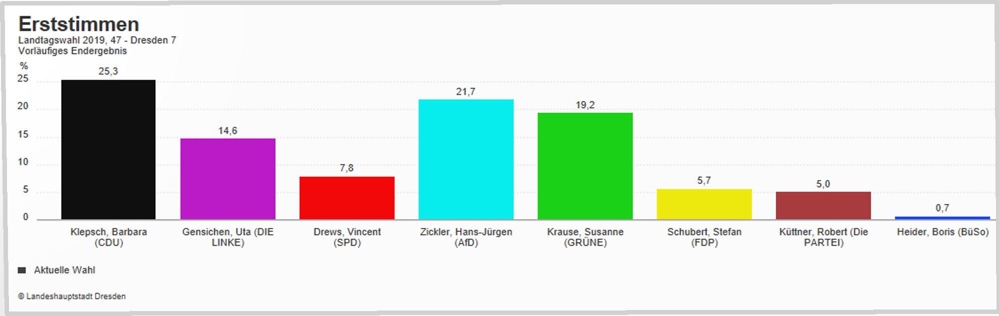 LTW 19 Wahlkreis Dresden 7 Erststimmen
