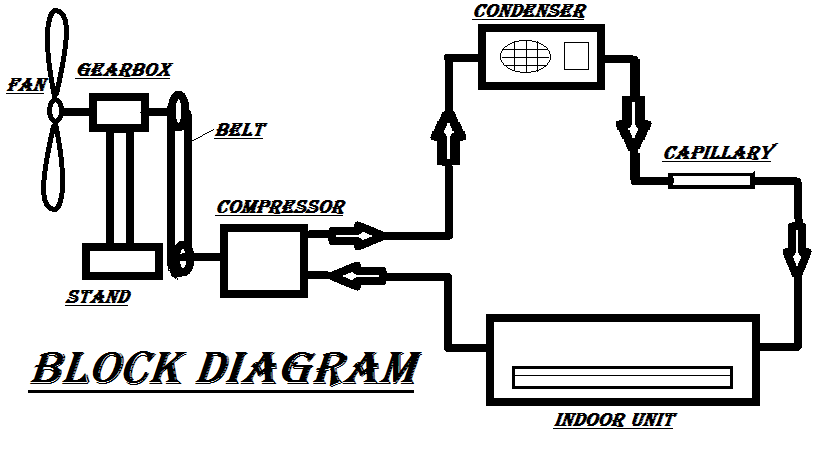 Block-Diagram-of-Air-conditioner-Powered-by-Wind-Energy
