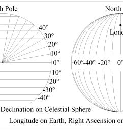 lat long vs dec ra [ 1997 x 1093 Pixel ]