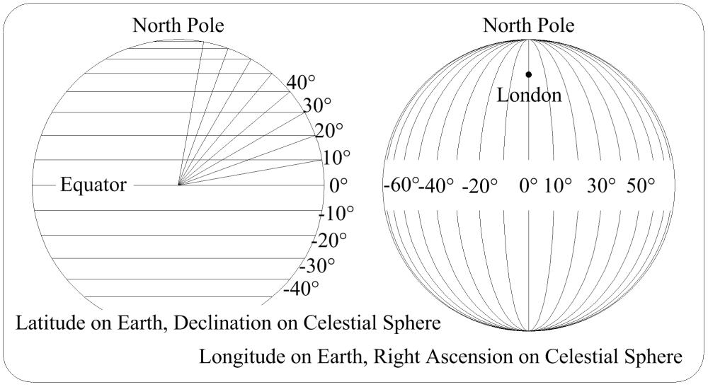 medium resolution of lat long vs dec ra