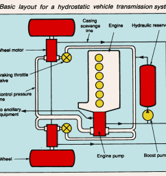 basic layout for a hydrostatic vehicle transmission system [ 2060 x 1900 Pixel ]