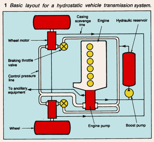 small resolution of basic layout for a hydrostatic vehicle transmission system