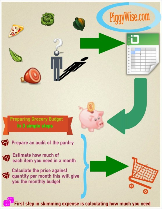 Infograph Grocery Budget