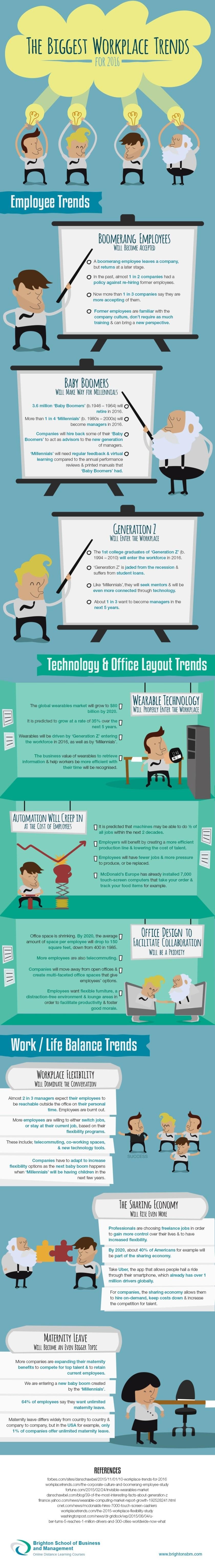 Arbeitsplatz Trends 2016 Infografik