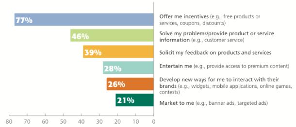 cone study brand engagement