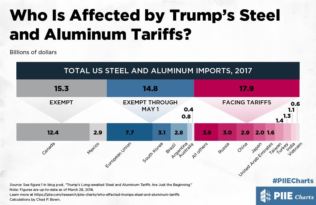 Who Is Affected by Trump's Steel and Aluminum Tariffs? | PIIE