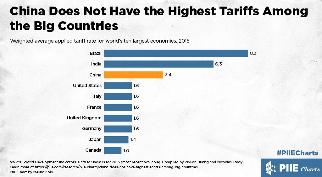 China Does Not Have the Highest Tariffs Among the Big Countries | PIIE