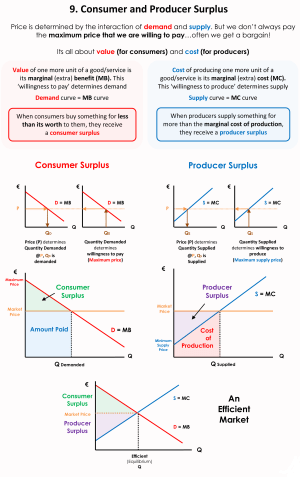 Economics 101 (#9) Consumer and Producer Surplus   piigsty