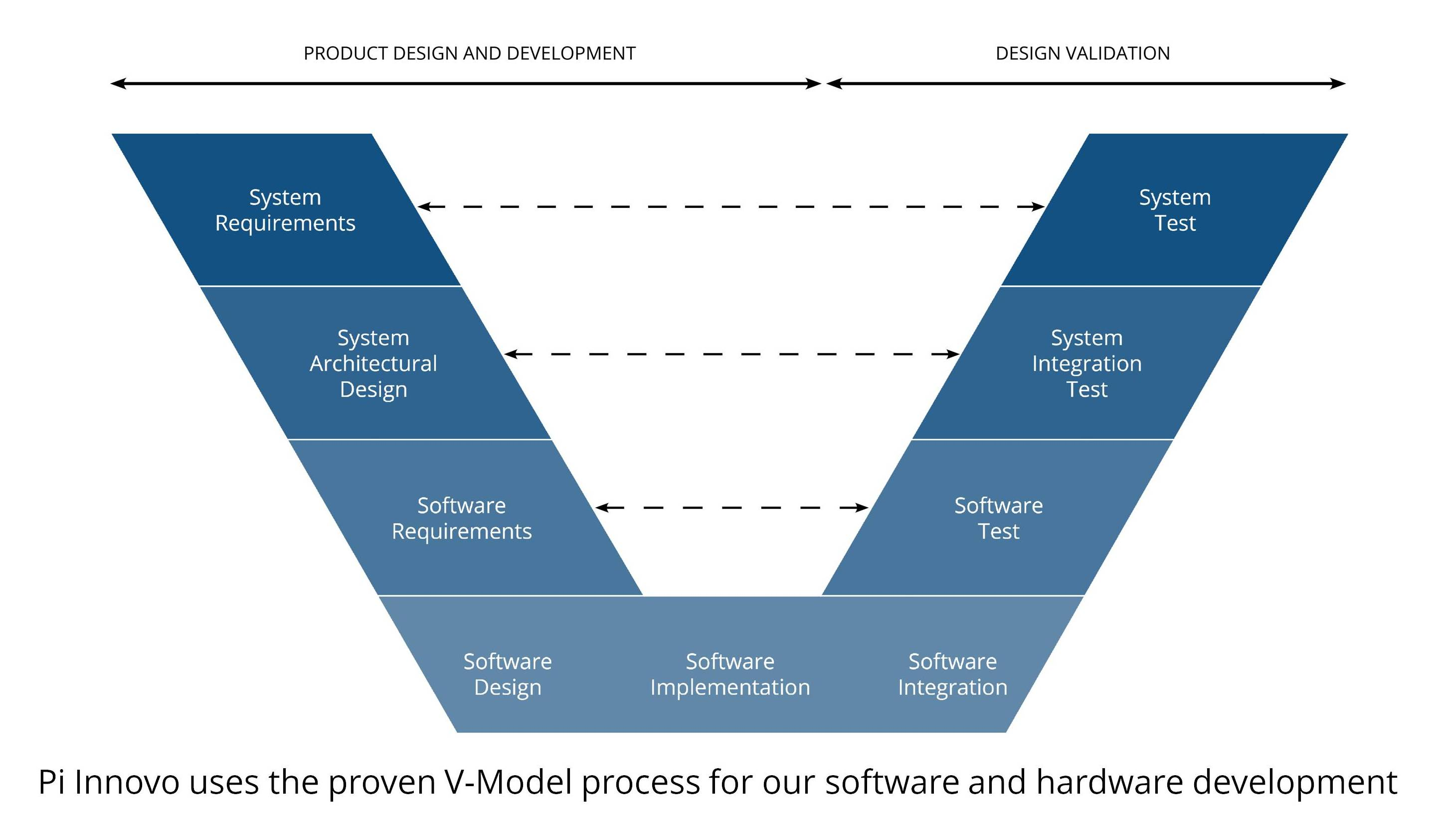 model in software testing v diagram stratocaster wiring 5 way switch and hardware embedded systems pi innovopi innovo