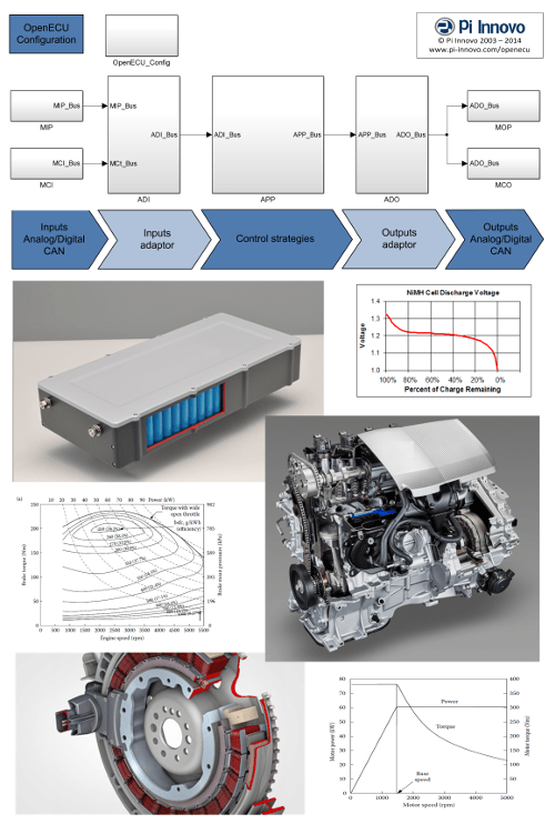 Hybrid vehicle Simulink control strategy