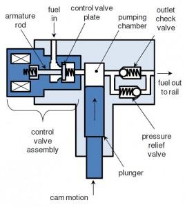 GDI Fuel Pump Control - Pi InnovoPi Innovo