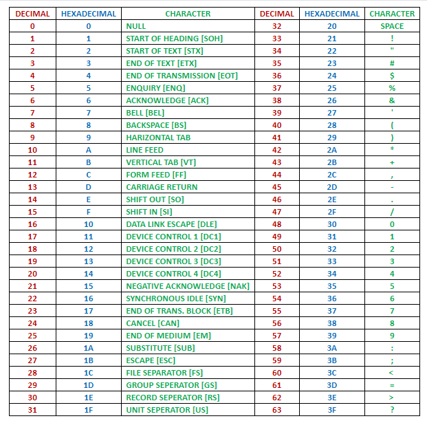 ascii table
