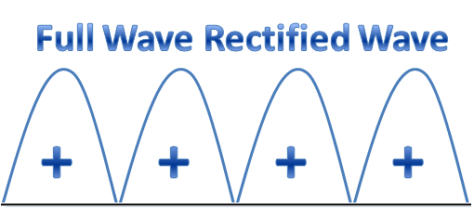 Full wave rectifier output