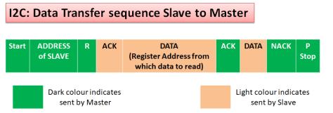 Data transfer slave to master