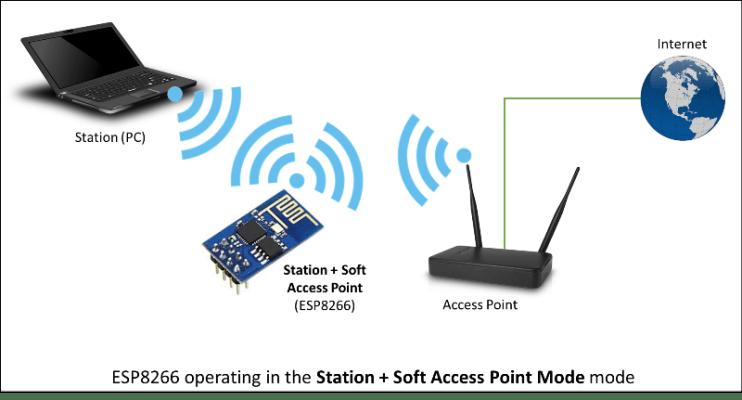 esp8266 station soft access point