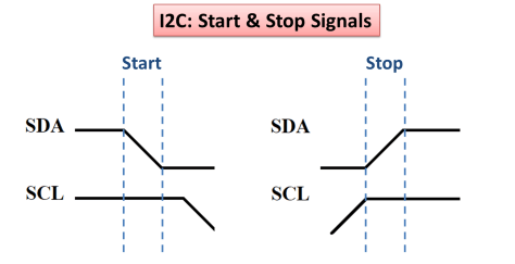I2C Start and stop SDA & SCL line