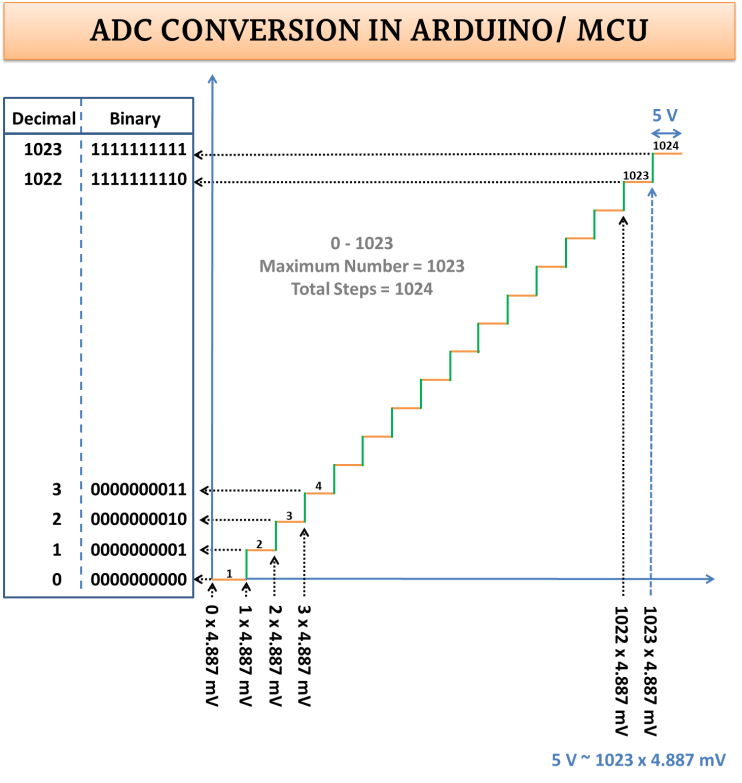 ADC in Arduino