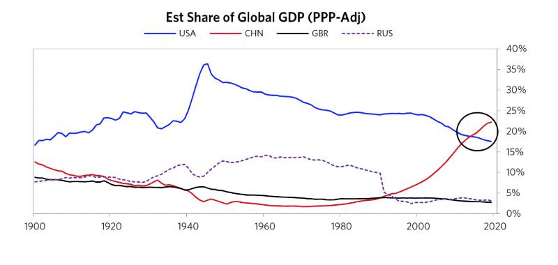 Estimated Share of Global GDP of USA China GBR and Russia based on PPP