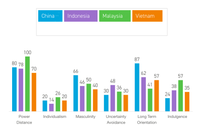 Power Distance of Countries affect the business structure of furniture manufacturers in Malaysia