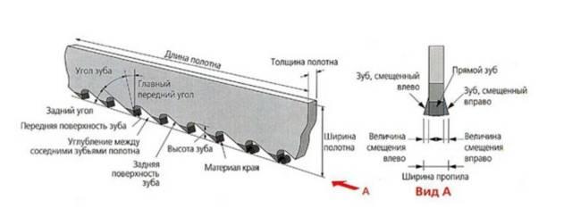 Пилы ленточные для бревнопильных станков