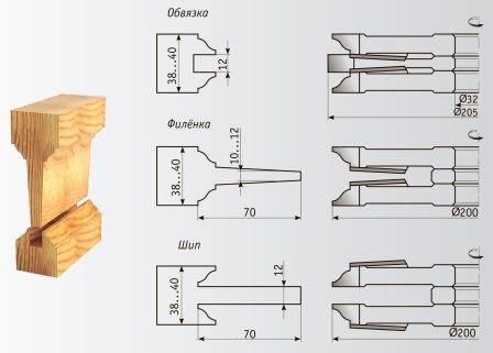 05-005 Комплект фрез 200*32 мм для изготовления филенчатых дверей