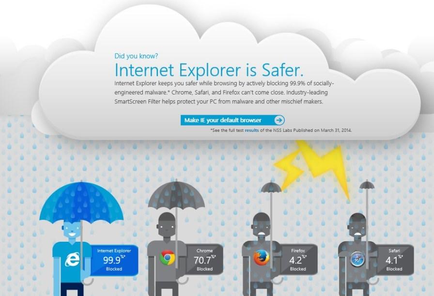 Internet Explorer is Safer
