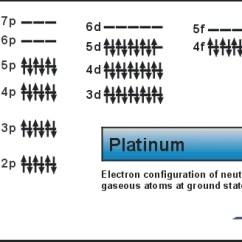 Electron Dot Diagram For S 3 Way Light Switch Circuit Platinum: Atom Properties | Pilgaard Elements