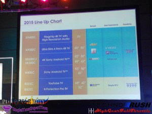 Sony Android TV Line up