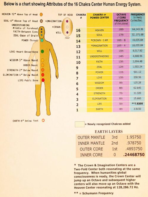 small resolution of below is a chart showing attributes of the 16 chakra center human energy system