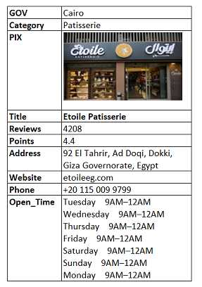 Bakery & Pastry Egypt